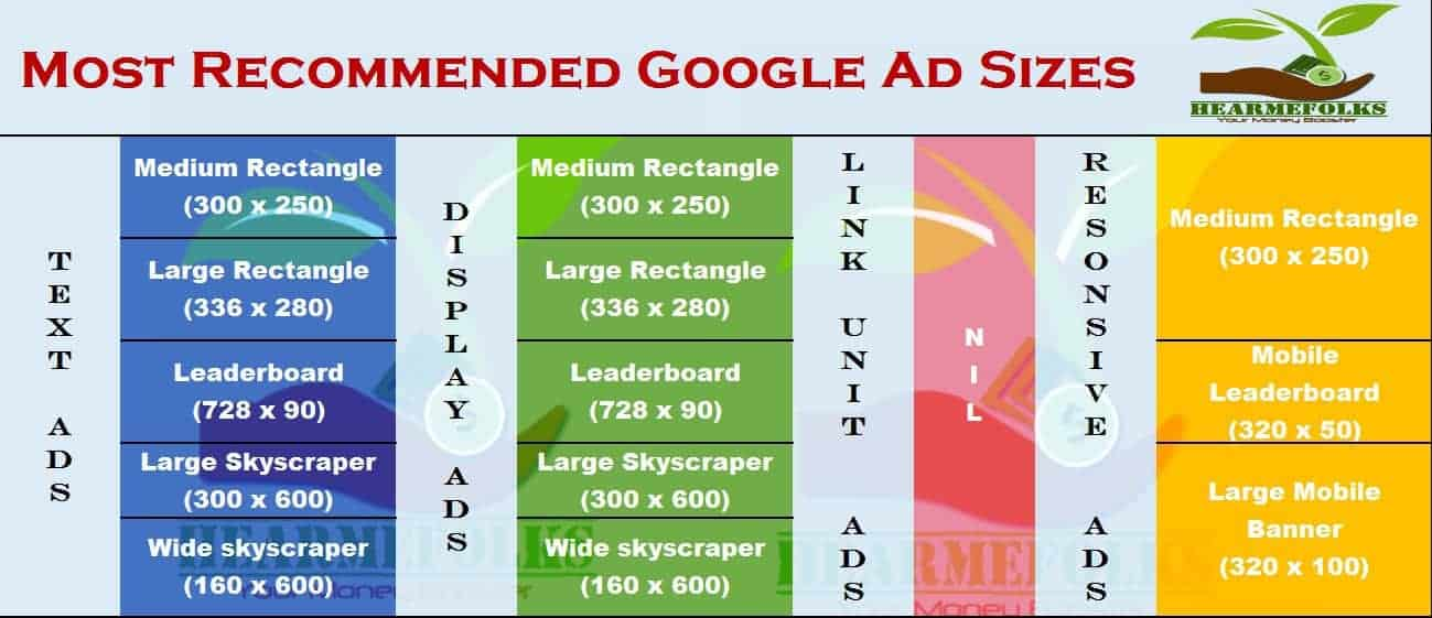 Stay Away From These Google Ad Sizes For Profits