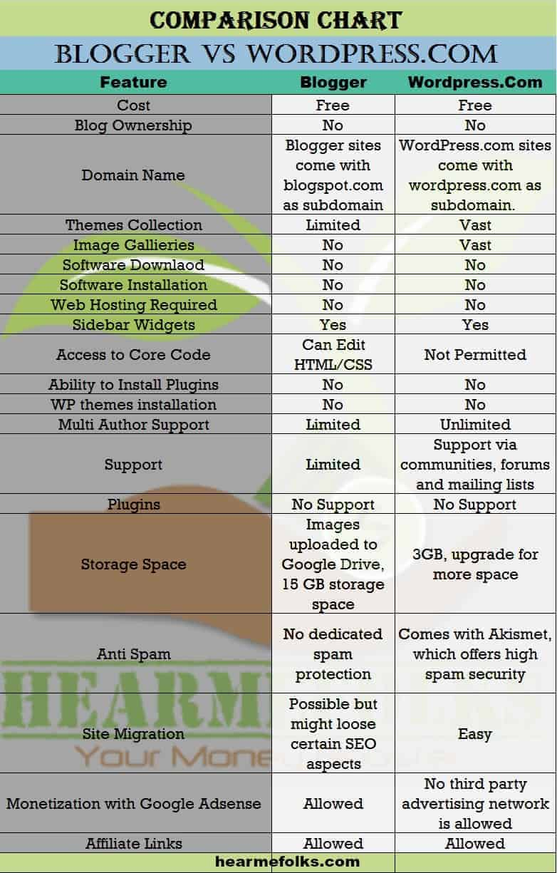 blogger vs free wordpress hosting