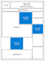 best practices for google ad placement 2