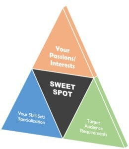 The 4 Basic Principles of a Profitable Niche Selection