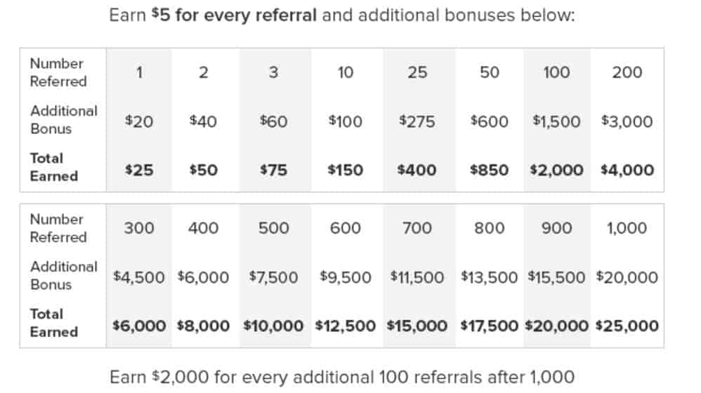 ebates-referral-bonus-table