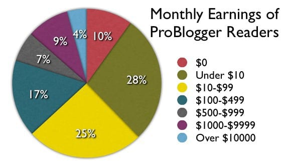 make money blogging. Learn from the experts and avoid these blogging struggles. #bloggingtipsforbeginners